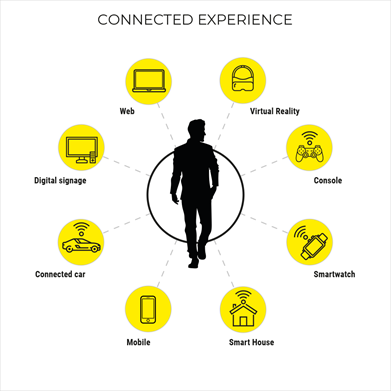 Connected Experience